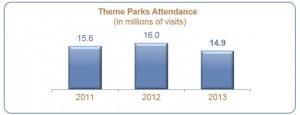 Disneyland-Paris-Attendance