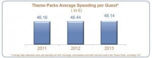 Disneyland-Paris-Average-Spend