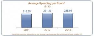 Disneyland-Paris-Average-Spend-per-room