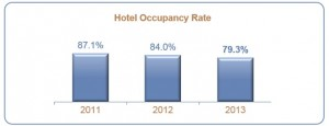 Disneyland-Paris-Hotel-Occupancy