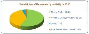 Disneyland-Paris-Revenue-by-Activity