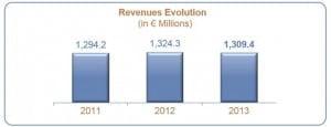 Disneyland-Paris-Revenues-Evolution