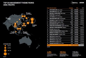 tea aecom 2014 top 20 asia park elenco