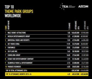 tea aecom dati-2016-gruppi-parchi-tema-mondo-1